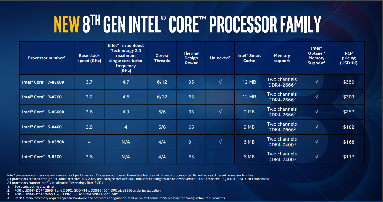 Specifiche Intel Coffee Lake