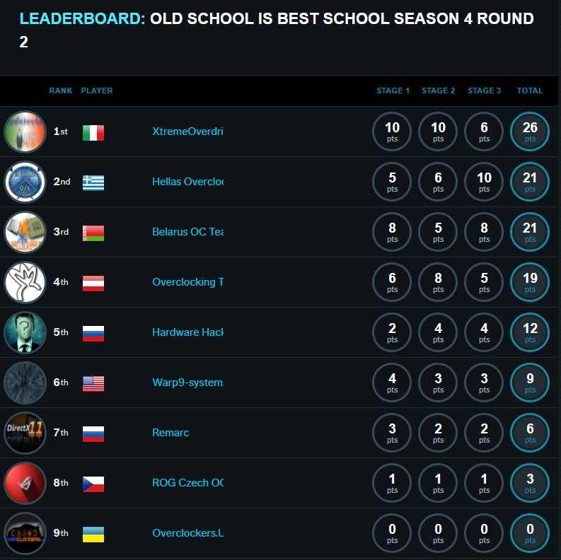 Leaderboard Old School is Best School 2018 round 2
