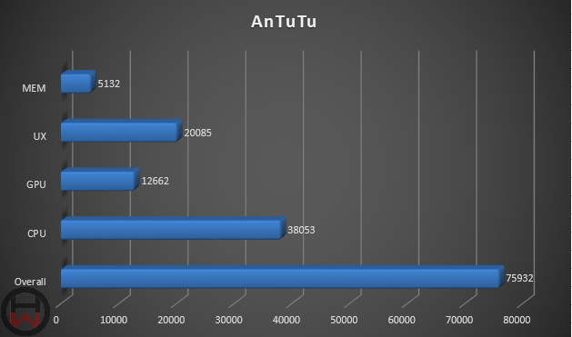 AnTuTu Redmi 5 Plus