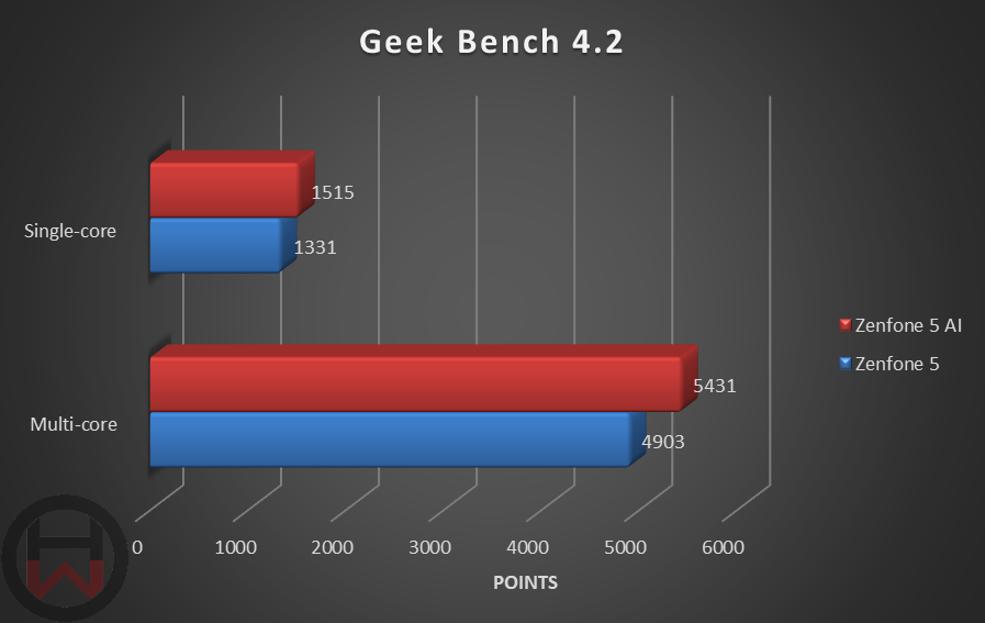 Geek Bench 4.2 Zenfone 5
