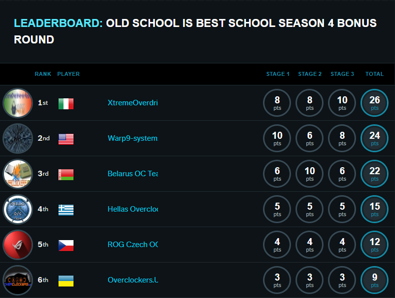 Round bonus Old School is best school cup 2018