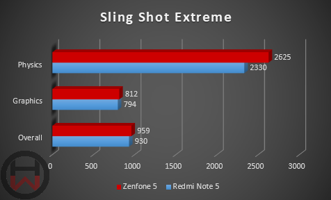 Sling shot Extreme Redmi Note 5