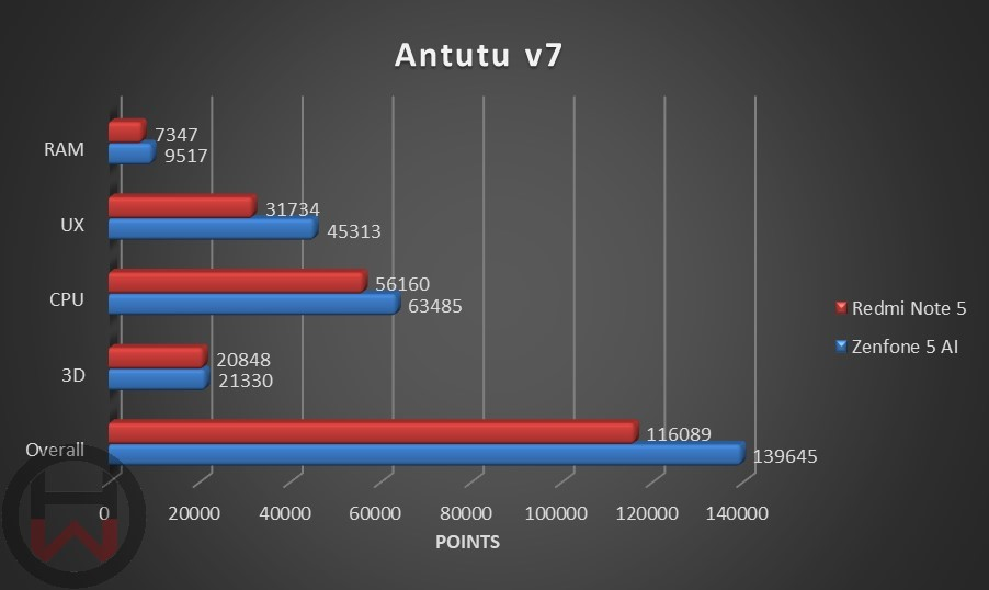 Antutu v7 Redmi Note 5