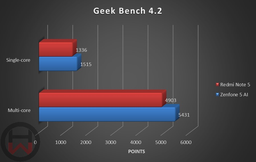 Geek Bench 4.2 Redmi Note 5