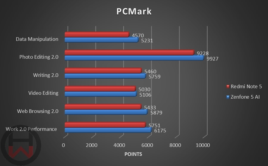 PCMark Redmi Note 5